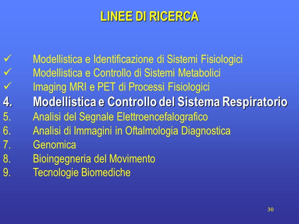 30 LINEE DI RICERCA Modellistica e Identificazione di Sistemi Fisiologici Modellistica e Controllo di Sistemi Metabolici Imaging MRI e PET di Processi