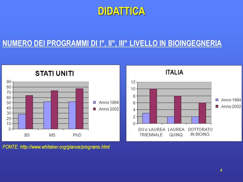 4 DIDATTICA FONTE: http://www.whitaker.org/glance/programs.html STATI UNITI 0 10 20 30 40 50 60 70 80 90 BSMSPhD Anno 1994 Anno 2002 ITALIA 0 2 4 6 8