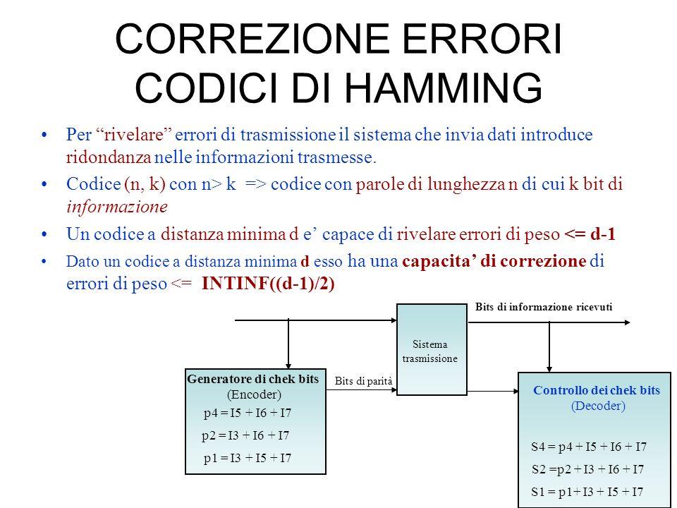 CORREZIONE ERRORI CODICI DI HAMMING Per rivelare errori di trasmissione il sistema che invia dati introduce ridondanza nelle informazioni trasmesse. C