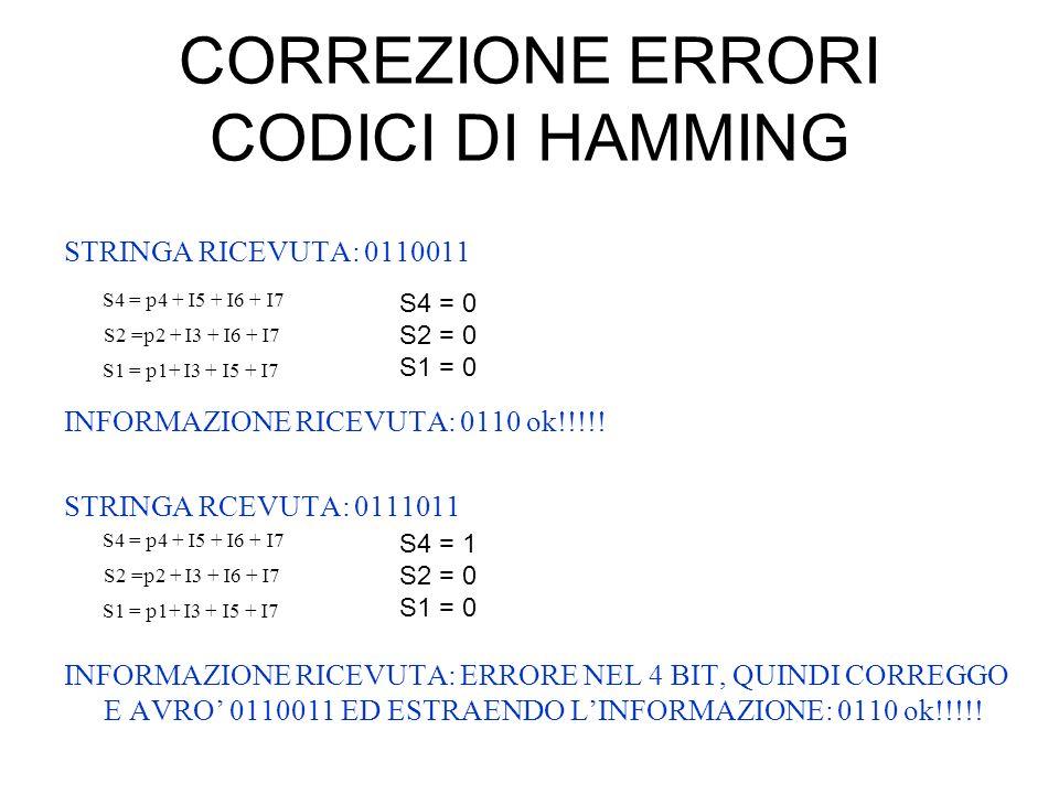 CORREZIONE ERRORI CODICI DI HAMMING STRINGA RICEVUTA: 0110011 INFORMAZIONE RICEVUTA: 0110 ok!!!!! STRINGA RCEVUTA: 0111011 INFORMAZIONE RICEVUTA: ERRO