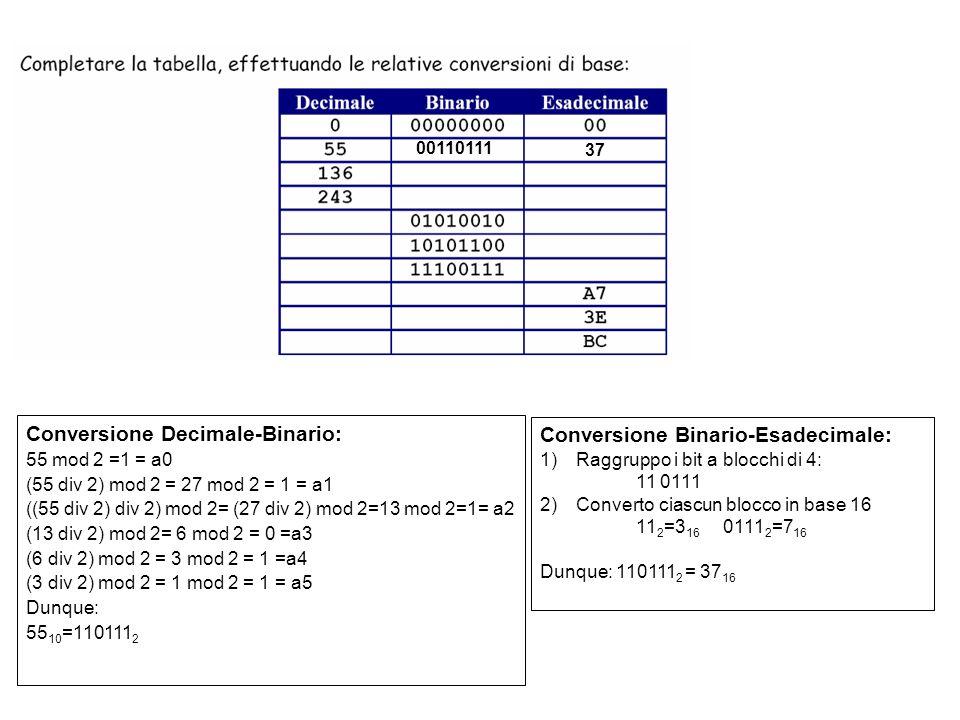 Conversione Binario-Decimale: 01010010=0*2 0 +1*2 1 +0*2 2 +0*2 3 +1*2 4 +0*2 5 +1*2 6 +0*2 7 = =2+16+64=82 10 Conversione Binario-Esadecimale: 1)Raggruppo i bit a blocchi di 4: 0101 0010 2)Converto ciascun blocco in base 16 0101 2 =5 16 0010 2 =2 16 =>52 16 82 52 00110111 37