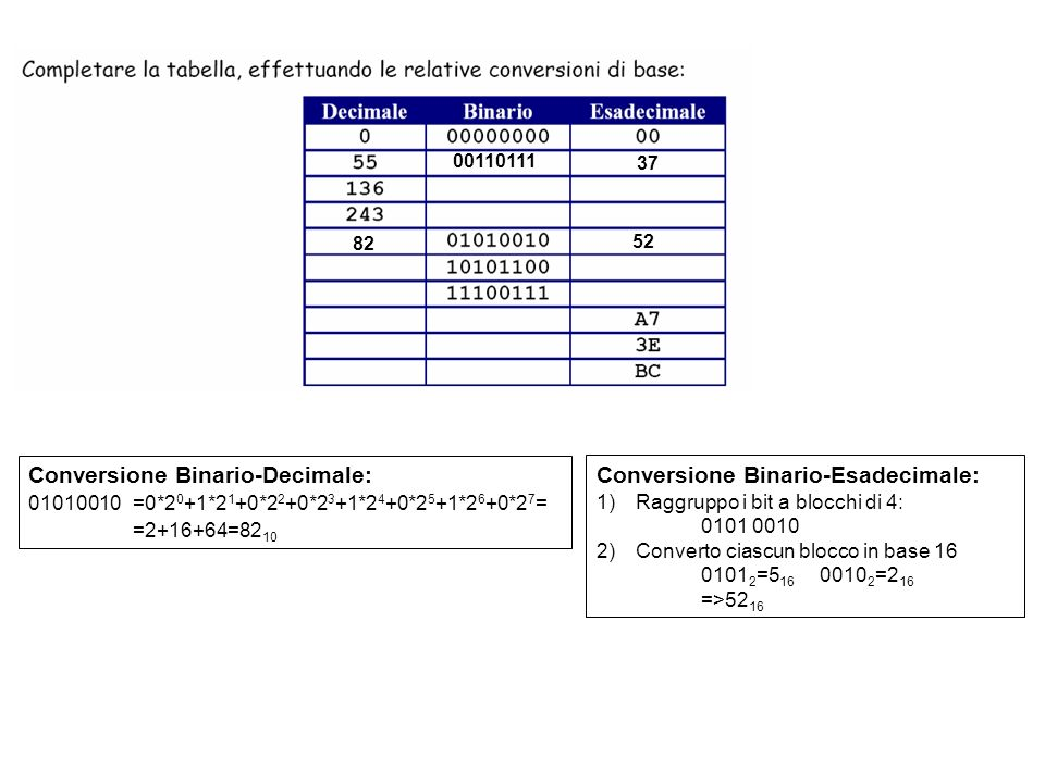 Conversione Esadecimale-Decimale: A7=10*16 1 +7*16 0 =10*16+7=167 3E= 3*16 1 +E*16 1 =48+14=62 Conversione Esadecimale-Binario: 1)Traduco ciascuna cifra esadecimale in un blocco di 4 bits : A 16 = 10 10 = 2 3 +2 1 =1010 2 7 16 = 7 10 = 2 2 +2 1 +2 0 =0111 2 2)Il binario corrispondente si ottiene sostituendo ciascuna cifra esadecimale con il relativo blocco di 4 bit: A7 16 =10100111 2 167 52 00110111 37 82 62 10100111