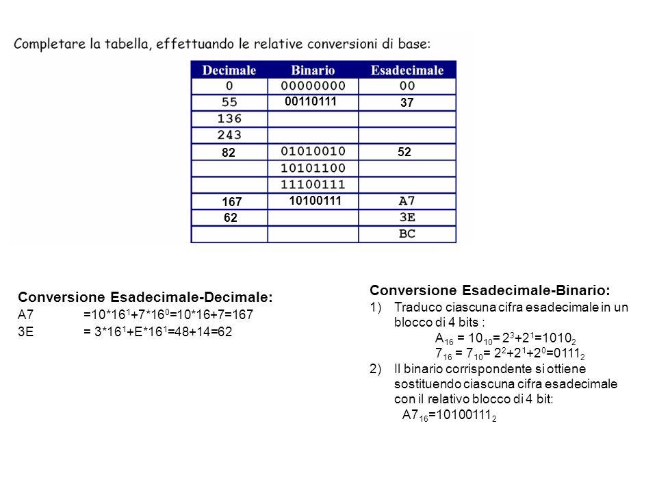 Conversione Esadecimale-Decimale: A7=10*16 1 +7*16 0 =10*16+7=167 3E= 3*16 1 +E*16 1 =48+14=62 Conversione Esadecimale-Binario: 1)Traduco ciascuna cif