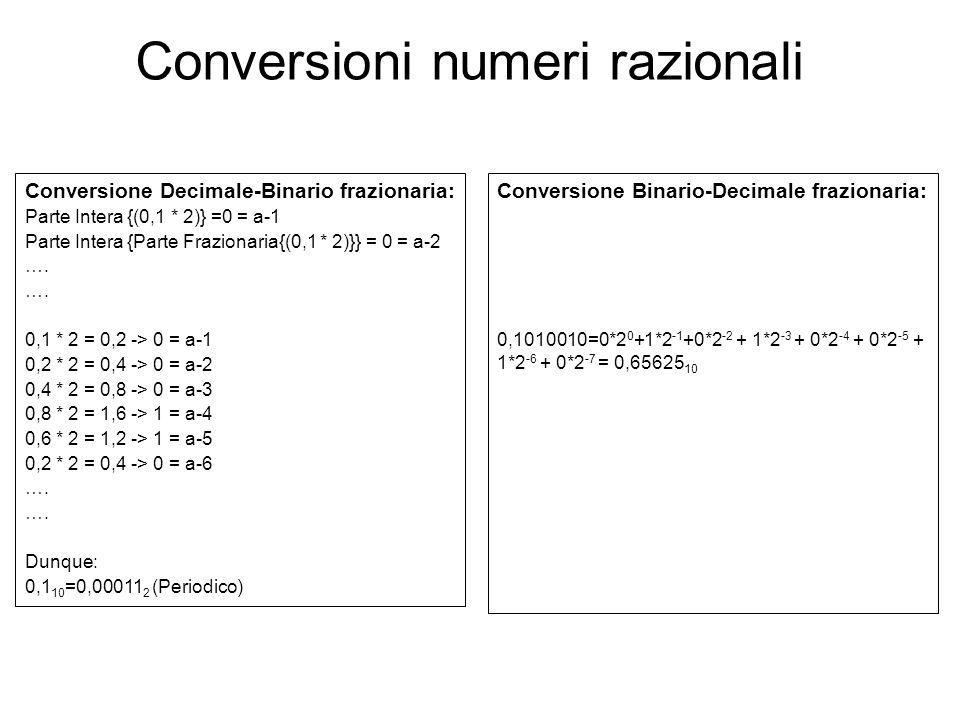 Conversione Decimale-Binario frazionaria: Parte Intera {(0,1 * 2)} =0 = a-1 Parte Intera {Parte Frazionaria{(0,1 * 2)}} = 0 = a-2 …. 0,1 * 2 = 0,2 ->