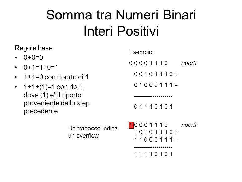 Somma tra Numeri Binari Interi Positivi Regole base: 0+0=0 0+1=1+0=1 1+1=0 con riporto di 1 1+1+(1)=1 con rip.1, dove (1) e il riporto proveniente dal