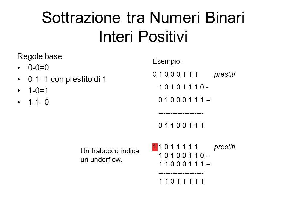 Sottrazione tra Numeri Binari Interi Positivi Regole base: 0-0=0 0-1=1 con prestito di 1 1-0=1 1-1=0 Esempio: 0 1 0 0 0 1 1 1 prestiti 1 0 1 0 1 1 1 0
