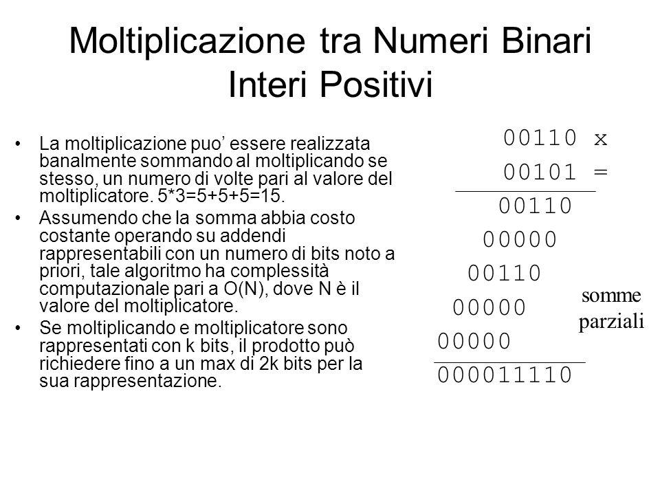 Moltiplicazione tra Numeri Binari Interi Positivi: Potenze di 2 Nel caso di moltiplicazione per potenza k-esima di 2 il risultato è uno shift a sinistra di k posizioni: 00110 x 10 = 00000 00110 001100 00110 x 100 = 00000 00110 0011000