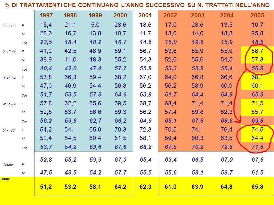 % DI TRATTAMENTI CHE CONTINUANO LANNO SUCCESSIVO SU N.