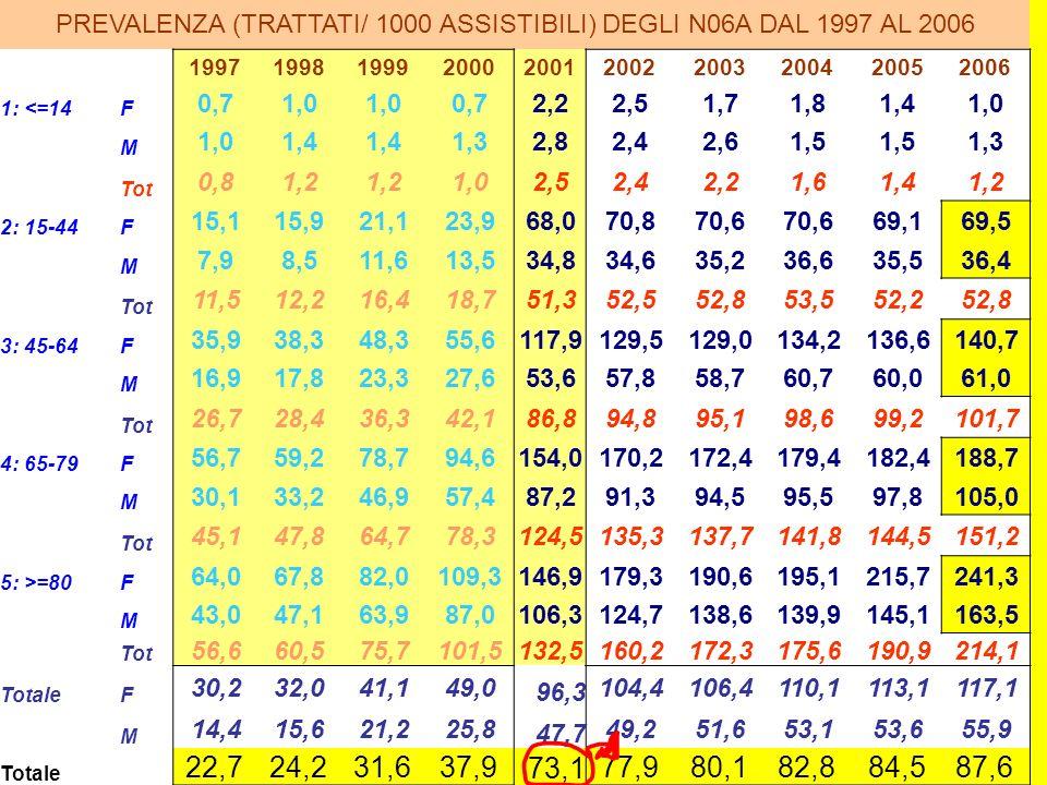 PREVALENZA (TRATTATI/ 1000 ASSISTIBILI) DEGLI N06A DAL 1997 AL 2006 1997199819992000200120022003200420052006 1: <=14F 0,71,0 0,72,22,51,71,81,41,0 M 1,4 1,32,82,42,61,5 1,3 Tot 0,81,2 1,02,52,42,21,61,41,2 2: 15-44F 15,115,921,123,968,070,870,6 69,169,5 M 7,98,511,613,534,834,635,236,635,536,4 Tot 11,512,216,418,751,352,552,853,552,252,8 3: 45-64F 35,938,348,355,6117,9129,5129,0134,2136,6140,7 M 16,917,823,327,653,657,858,760,760,061,0 Tot 26,728,436,342,186,894,895,198,699,2101,7 4: 65-79F 56,759,278,794,6154,0170,2172,4179,4182,4188,7 M 30,133,246,957,487,291,394,595,597,8105,0 Tot 45,147,864,778,3124,5135,3137,7141,8144,5151,2 5: >=80F 64,067,882,0109,3146,9179,3190,6195,1215,7241,3 M 43,047,163,987,0106,3124,7138,6139,9145,1163,5 Tot 56,660,575,7101,5132,5160,2172,3175,6190,9214,1 TotaleF 30,232,041,149,0 96,3 104,4106,4110,1113,1117,1 M 14,415,621,225,8 47,7 49,251,653,153,655,9 Totale 22,724,231,637,9 73,1 77,980,182,884,587,6