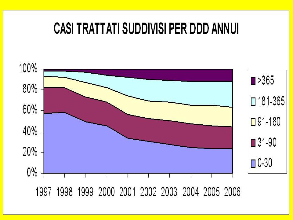 STUDIO DI COORTE