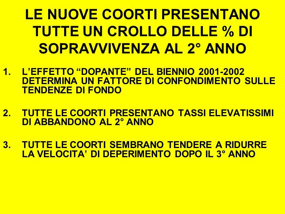 LE NUOVE COORTI PRESENTANO TUTTE UN CROLLO DELLE % DI SOPRAVVIVENZA AL 2° ANNO 1.LEFFETTO DOPANTE DEL BIENNIO 2001-2002 DETERMINA UN FATTORE DI CONFONDIMENTO SULLE TENDENZE DI FONDO 2.TUTTE LE COORTI PRESENTANO TASSI ELEVATISSIMI DI ABBANDONO AL 2° ANNO 3.TUTTE LE COORTI SEMBRANO TENDERE A RIDURRE LA VELOCITA DI DEPERIMENTO DOPO IL 3° ANNO