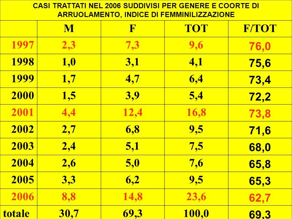 CASI TRATTATI NEL 2006 SUDDIVISI PER GENERE E COORTE DI ARRUOLAMENTO, INDICE DI FEMMINILIZZAZIONE MFTOTF/TOT 19972,37,39,6 76,0 19981,03,14,1 75,6 19991,74,76,4 73,4 20001,53,95,4 72,2 20014,412,416,8 73,8 20022,76,89,5 71,6 20032,45,17,5 68,0 20042,65,07,6 65,8 20053,36,29,5 65,3 20068,814,823,6 62,7 totale30,769,3100,0 69,3