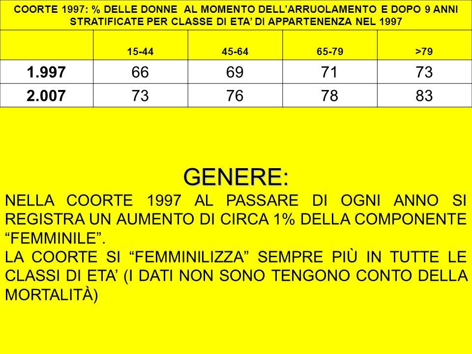 GENERE: NELLA COORTE 1997 AL PASSARE DI OGNI ANNO SI REGISTRA UN AUMENTO DI CIRCA 1% DELLA COMPONENTE FEMMINILE.