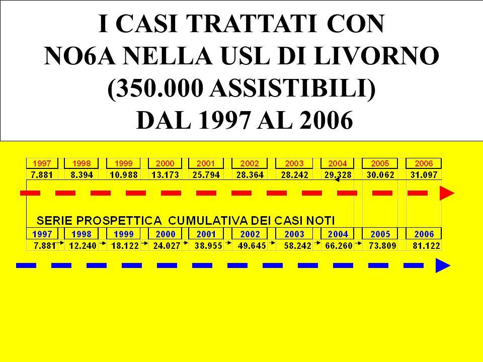 I CASI TRATTATI CON NO6A NELLA USL DI LIVORNO (350.000 ASSISTIBILI) DAL 1997 AL 2006