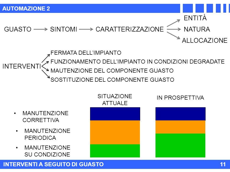 AUTOMAZIONE 2 INTERVENTI A SEGUITO DI GUASTO11 MANUTENZIONE PERIODICA MANUTENZIONE CORRETTIVA MANUTENZIONE SU CONDIZIONE SITUAZIONE ATTUALE IN PROSPETTIVA GUASTOSINTOMI CARATTERIZZAZIONE INTERVENTI ENTITÀ NATURA ALLOCAZIONE FUNZIONAMENTO DELLIMPIANTO IN CONDIZIONI DEGRADATE MAUTENZIONE DEL COMPONENTE GUASTO SOSTITUZIONE DEL COMPONENTE GUASTO FERMATA DELLIMPIANTO