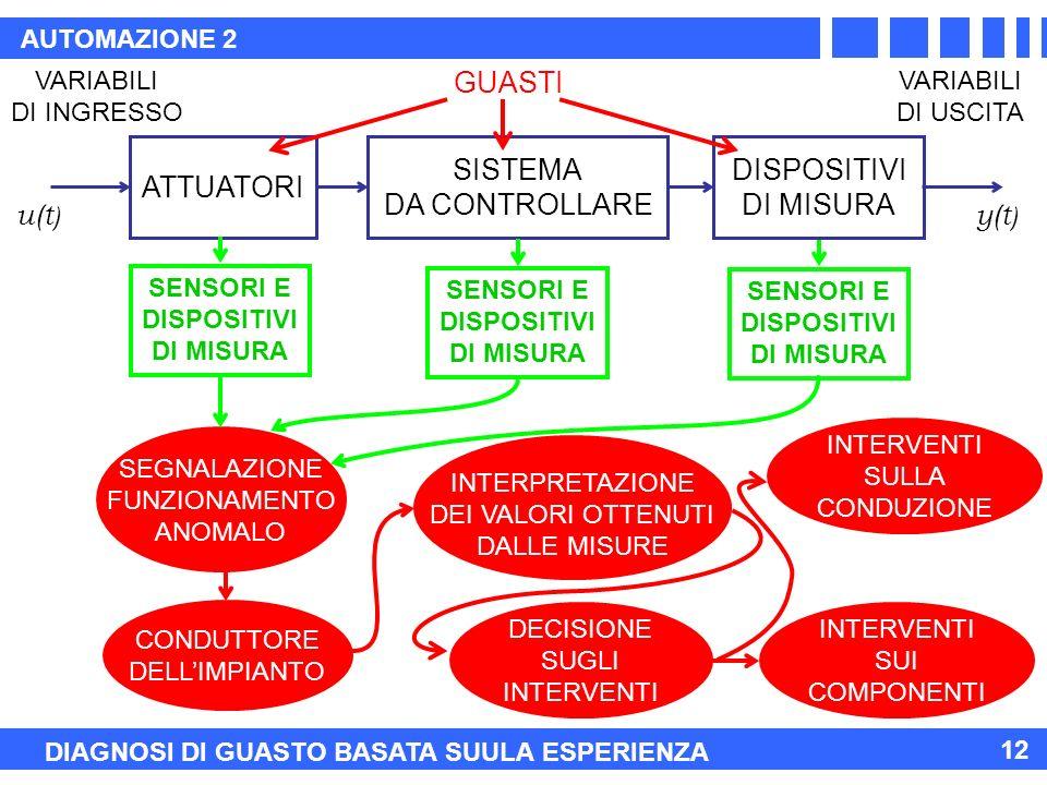 AUTOMAZIONE 2 12 SEGNALAZIONE FUNZIONAMENTO ANOMALO ATTUATORI SISTEMA DA CONTROLLARE DISPOSITIVI DI MISURA VARIABILI DI INGRESSO VARIABILI DI USCITA u(t ) y(t ) DIAGNOSI DI GUASTO BASATA SUULA ESPERIENZA GUASTI SENSORI E DISPOSITIVI DI MISURA SENSORI E DISPOSITIVI DI MISURA SENSORI E DISPOSITIVI DI MISURA CONDUTTORE DELLIMPIANTO DECISIONE SUGLI INTERVENTI SULLA CONDUZIONE INTERVENTI SUI COMPONENTI INTERPRETAZIONE DEI VALORI OTTENUTI DALLE MISURE