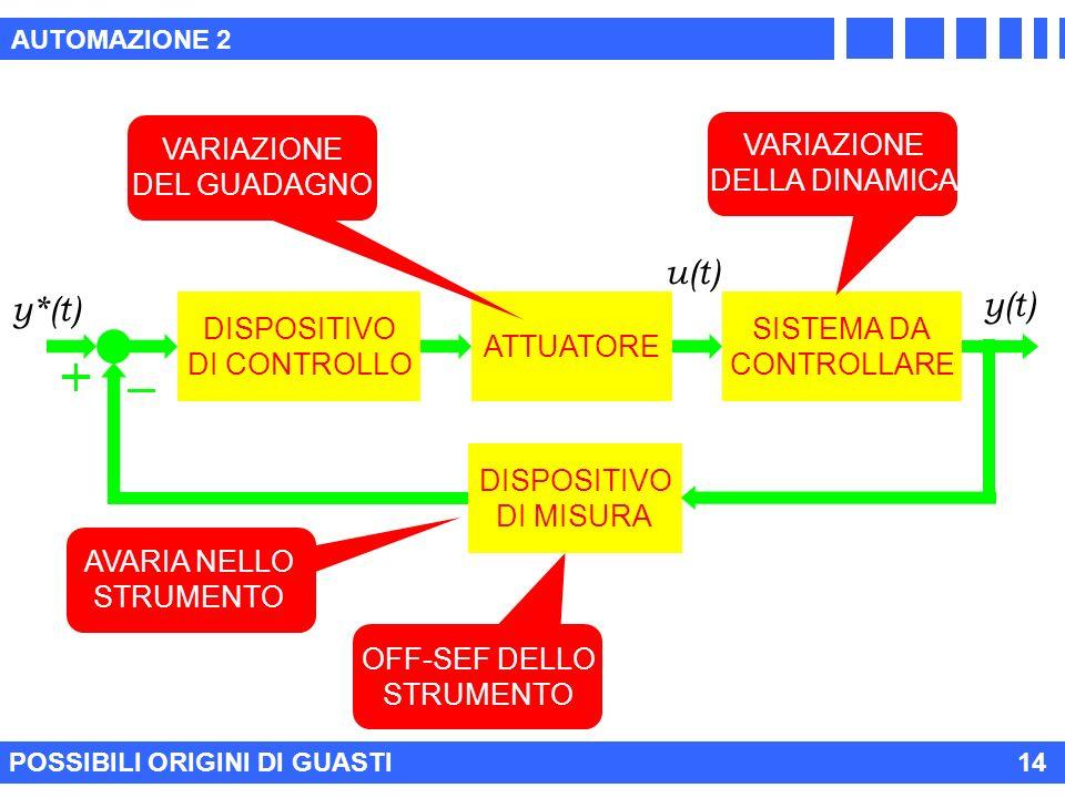 AUTOMAZIONE 2 POSSIBILI ORIGINI DI GUASTI 14 AVARIA NELLO STRUMENTO OFF-SEF DELLO STRUMENTO ATTUATORE DISPOSITIVO DI CONTROLLO SISTEMA DA CONTROLLARE DISPOSITIVO DI MISURA y(t) y*(t) u(t) VARIAZIONE DEL GUADAGNO VARIAZIONE DELLA DINAMICA