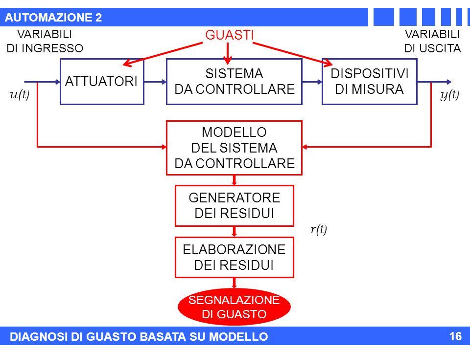 AUTOMAZIONE 2 16 GENERATORE DEI RESIDUI ELABORAZIONE DEI RESIDUI MODELLO DEL SISTEMA DA CONTROLLARE SEGNALAZIONE DI GUASTO ATTUATORI SISTEMA DA CONTROLLARE DISPOSITIVI DI MISURA VARIABILI DI INGRESSO VARIABILI DI USCITA u(t ) y(t ) r(t ) DIAGNOSI DI GUASTO BASATA SU MODELLO GUASTI