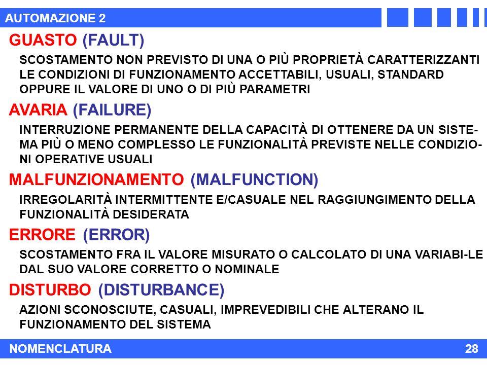AUTOMAZIONE 2 NOMENCLATURA28 GUASTO (FAULT) AVARIA (FAILURE) MALFUNZIONAMENTO (MALFUNCTION) ERRORE (ERROR) SCOSTAMENTO NON PREVISTO DI UNA O PIÙ PROPRIETÀ CARATTERIZZANTI LE CONDIZIONI DI FUNZIONAMENTO ACCETTABILI, USUALI, STANDARD OPPURE IL VALORE DI UNO O DI PIÙ PARAMETRI INTERRUZIONE PERMANENTE DELLA CAPACITÀ DI OTTENERE DA UN SISTE- MA PIÙ O MENO COMPLESSO LE FUNZIONALITÀ PREVISTE NELLE CONDIZIO- NI OPERATIVE USUALI IRREGOLARITÀ INTERMITTENTE E/CASUALE NEL RAGGIUNGIMENTO DELLA FUNZIONALITÀ DESIDERATA SCOSTAMENTO FRA IL VALORE MISURATO O CALCOLATO DI UNA VARIABI-LE DAL SUO VALORE CORRETTO O NOMINALE DISTURBO (DISTURBANCE) AZIONI SCONOSCIUTE, CASUALI, IMPREVEDIBILI CHE ALTERANO IL FUNZIONAMENTO DEL SISTEMA