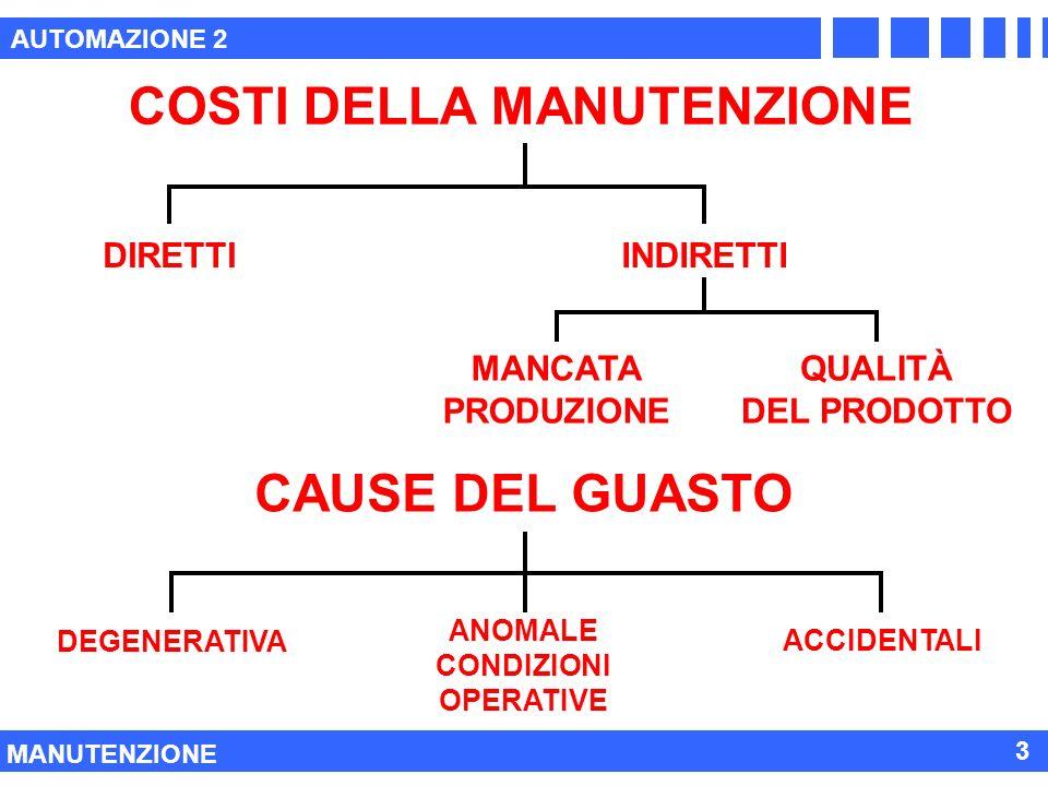 AUTOMAZIONE 2 MANUTENZIONE 3 CAUSE DEL GUASTO DEGENERATIVA ANOMALE CONDIZIONI OPERATIVE ACCIDENTALI COSTI DELLA MANUTENZIONE DIRETTIINDIRETTI MANCATA PRODUZIONE QUALITÀ DEL PRODOTTO