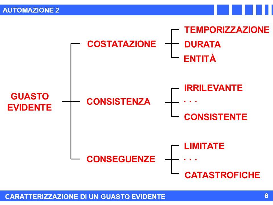 AUTOMAZIONE 2 CARATTERIZZAZIONE DI UN GUASTO EVIDENTE 6 GUASTO EVIDENTE COSTATAZIONE CONSISTENZA CONSEGUENZE ENTITÀ DURATA TEMPORIZZAZIONE LIMITATE CONSISTENTE IRRILEVANTE CATASTROFICHE · · ·