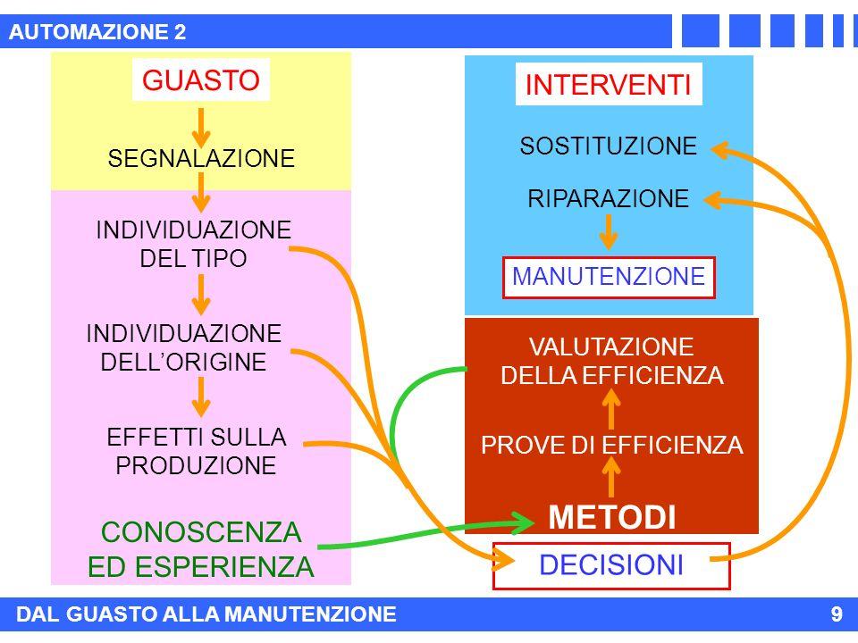 INTERVENTI METODI GUASTO CONOSCENZA ED ESPERIENZA AUTOMAZIONE 2 DAL GUASTO ALLA MANUTENZIONE9 SEGNALAZIONE INDIVIDUAZIONE DEL TIPO INDIVIDUAZIONE DELLORIGINE EFFETTI SULLA PRODUZIONE SOSTITUZIONE RIPARAZIONE PROVE DI EFFICIENZA VALUTAZIONE DELLA EFFICIENZA MANUTENZIONE DECISIONI
