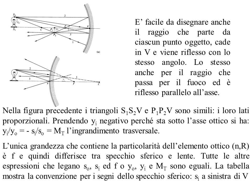 Nella figura precedente i triangoli S 1 S 2 V e P 1 P 2 V sono simili: i loro lati proporzionali. Prendendo y i negativo perché sta sotto lasse ottico