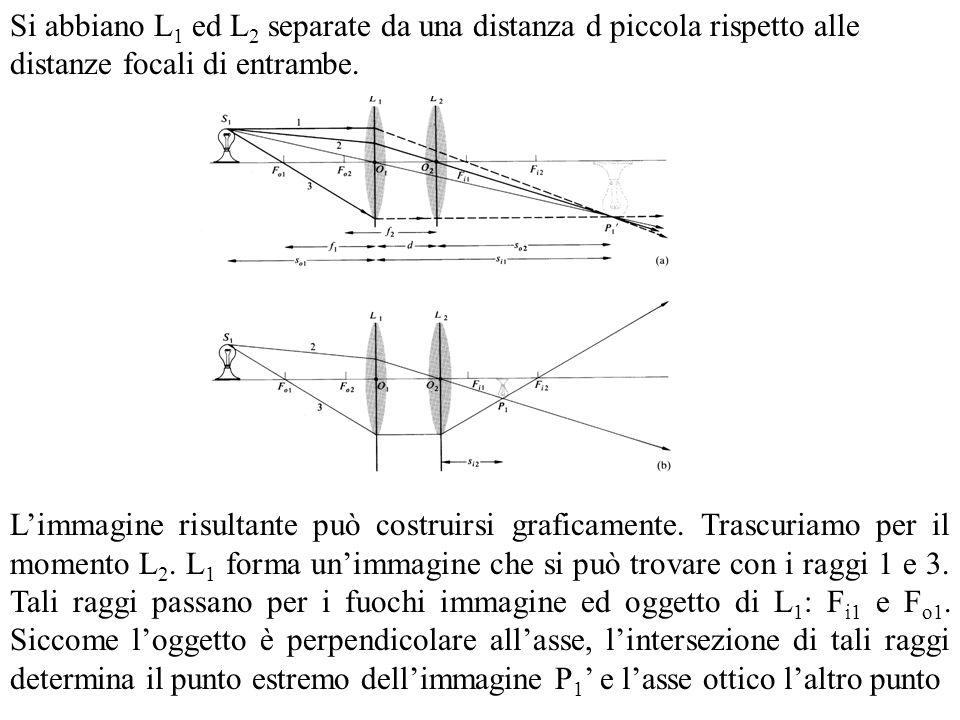 Si abbiano L 1 ed L 2 separate da una distanza d piccola rispetto alle distanze focali di entrambe. Limmagine risultante può costruirsi graficamente.