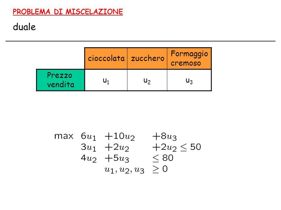 PROBLEMA DI MISCELAZIONE duale cioccolatazucchero Formaggio cremoso Prezzo vendita u1u1 u2u2 u3u3