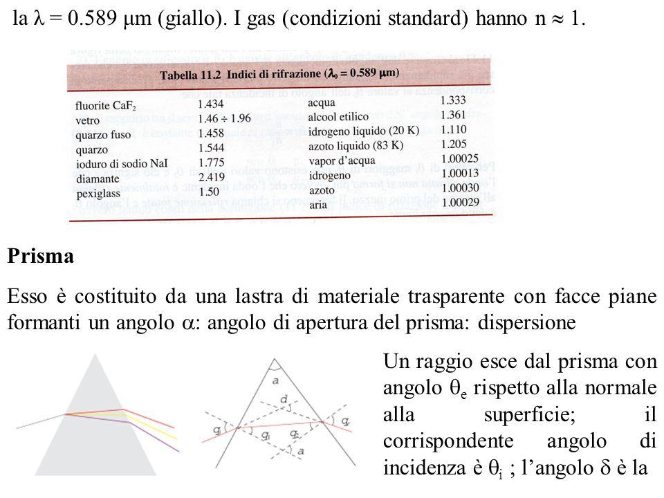 la λ = 0.589 μm (giallo). I gas (condizioni standard) hanno n 1. Prisma Esso è costituito da una lastra di materiale trasparente con facce piane forma