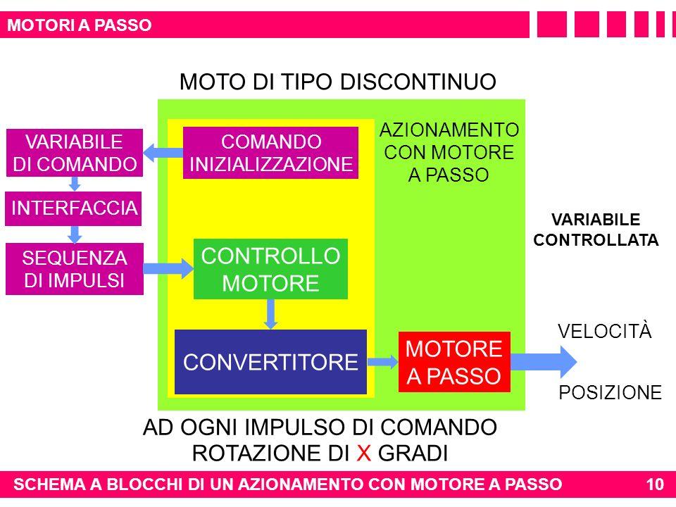 AZIONAMENTO CON MOTORE A PASSO MOTORE A PASSO VELOCITÀ POSIZIONE CONTROLLO MOTORE CONVERTITORE VARIABILE CONTROLLATA SEQUENZA DI IMPULSI MOTO DI TIPO DISCONTINUO AD OGNI IMPULSO DI COMANDO ROTAZIONE DI X GRADI VARIABILE DI COMANDO INTERFACCIA COMANDO INIZIALIZZAZIONE 10 MOTORI A PASSO SCHEMA A BLOCCHI DI UN AZIONAMENTO CON MOTORE A PASSO