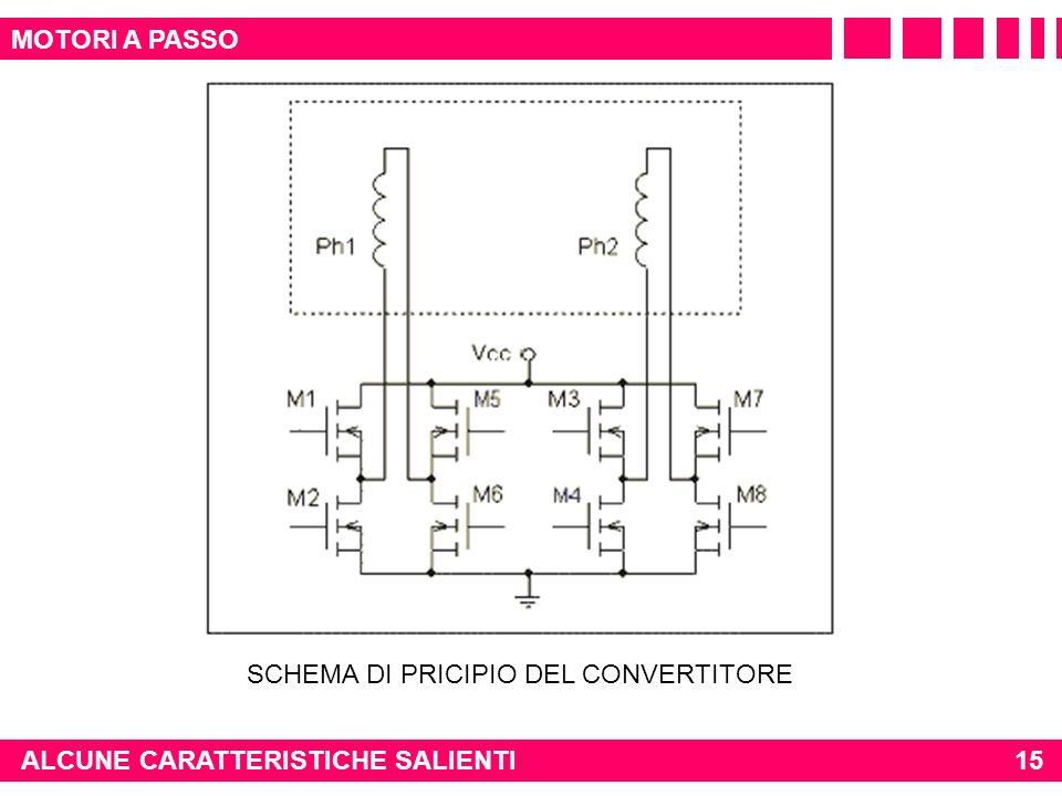 15 MOTORI A PASSO ALCUNE CARATTERISTICHE SALIENTI SCHEMA DI PRICIPIO DEL CONVERTITORE