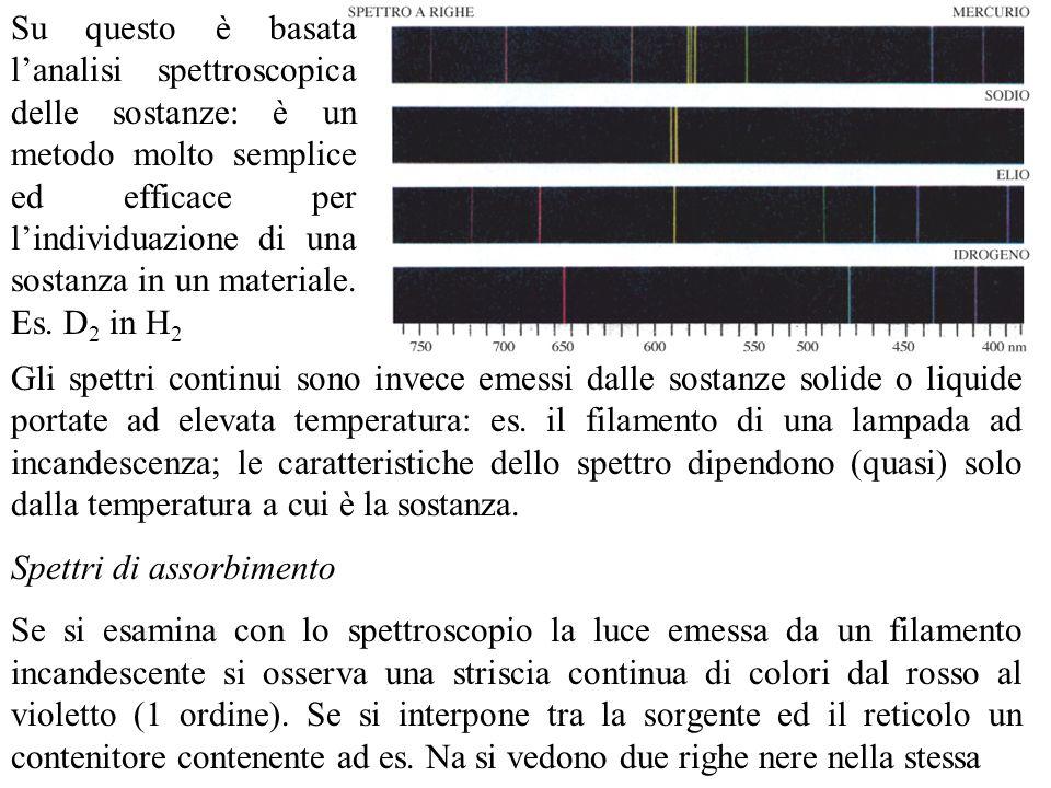 posizione angolare delle righe emesse dal Na.: Il Na ha assorbito la radiazione di quelle : righe di assorbimento; spettro di assorbimento.