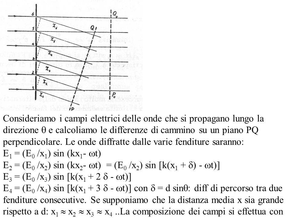 il metodo dei fasori: ogni componente del campo di eguale ampiezza è spostata dellangolo: = kδ = 2 /.