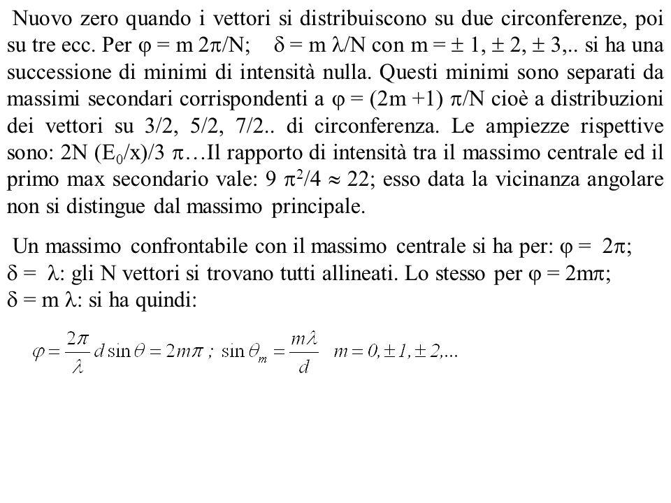 La formula dà, fissato il rapporto tra lunghezza donda e passo, le direzioni per le quali lintensità è max per linterferenza.