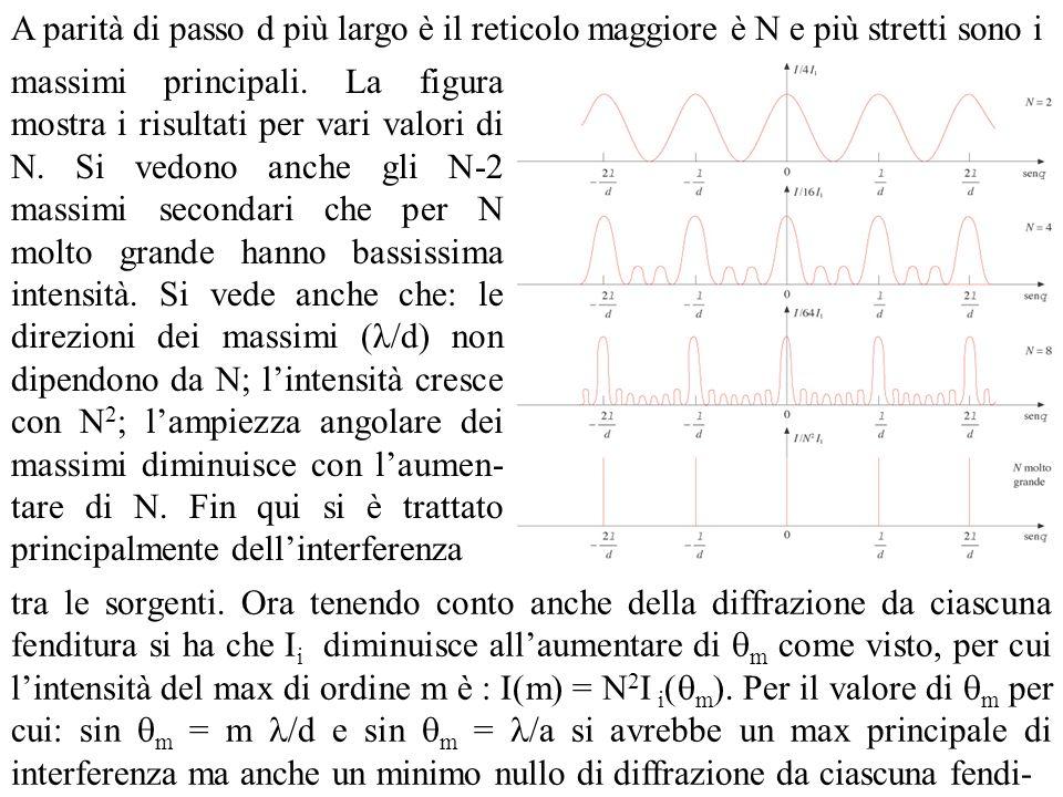 tura cioè I 1 ( m ) = 0.La relazione m = d/a dà lordine del primo massimo principale mancante.