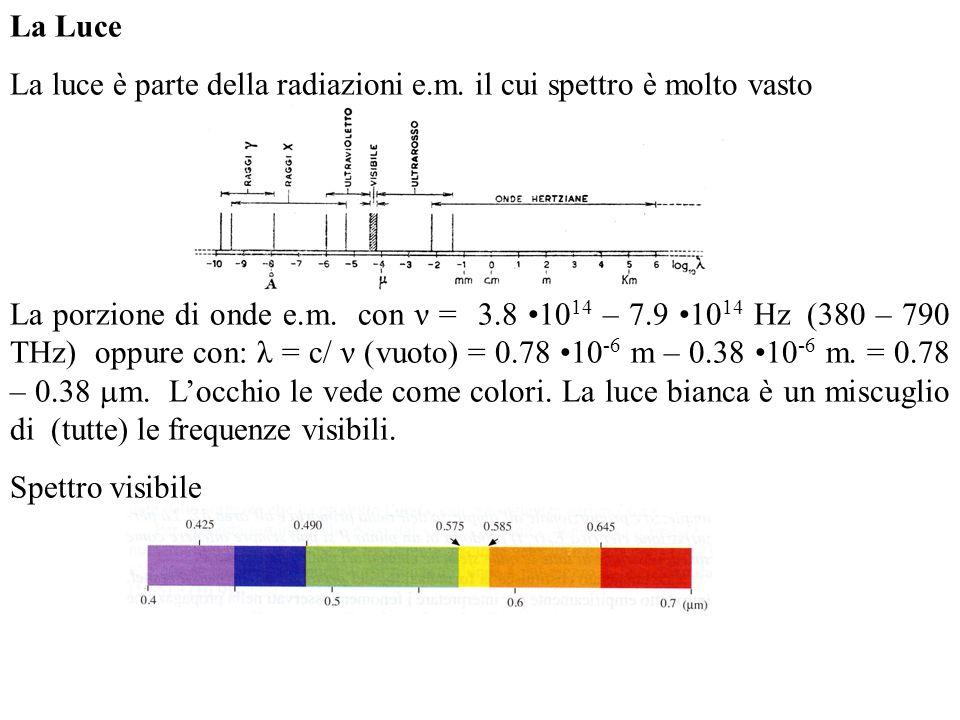 La Luce La luce è parte della radiazioni e.m. il cui spettro è molto vasto La porzione di onde e.m. con ν = 3.8 10 14 – 7.9 10 14 Hz (380 – 790 THz) o