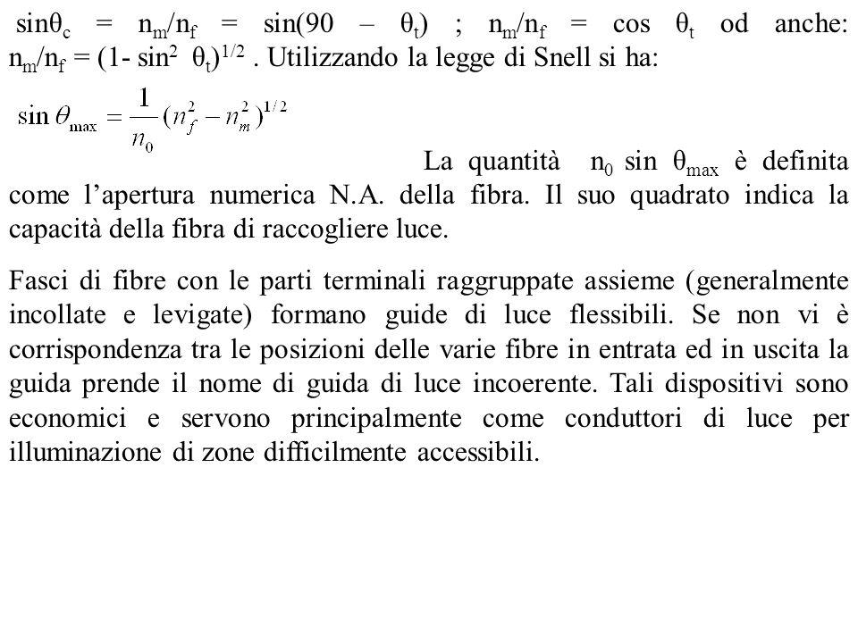 sinθ c = n m /n f = sin(90 – θ t ) ; n m /n f = cos θ t od anche: n m /n f = (1- sin 2 θ t ) 1/2. Utilizzando la legge di Snell si ha: La quantità n 0