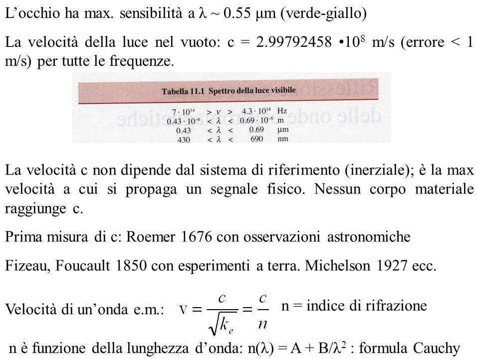 Locchio ha max. sensibilità a λ ~ 0.55 μm (verde-giallo) La velocità della luce nel vuoto: c = 2.99792458 10 8 m/s (errore < 1 m/s) per tutte le frequ