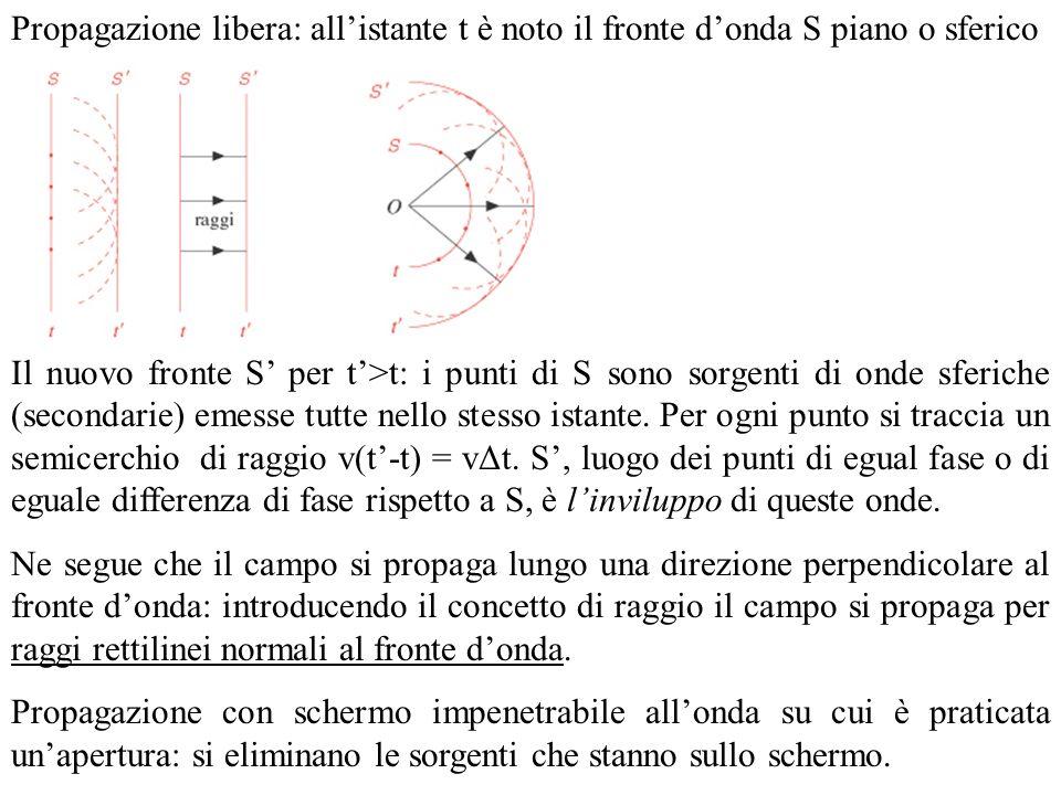Propagazione libera: allistante t è noto il fronte donda S piano o sferico Il nuovo fronte S per t>t: i punti di S sono sorgenti di onde sferiche (secondarie) emesse tutte nello stesso istante.