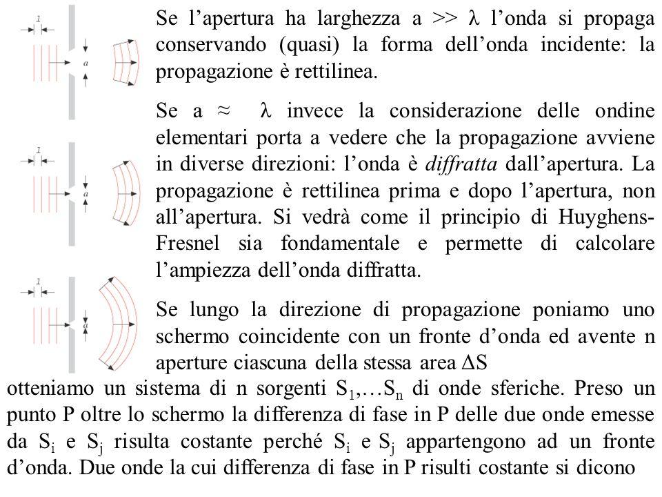 Se lapertura ha larghezza a >> λ londa si propaga conservando (quasi) la forma dellonda incidente: la propagazione è rettilinea. Se a λ invece la cons