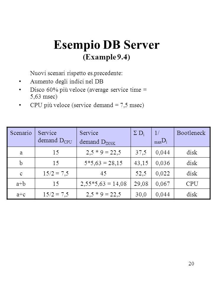 20 Esempio DB Server (Example 9.4) Nuovi scenari rispetto es.precedente: Aumento degli indici nel DB Disco 60% più veloce (average service time = 5,63