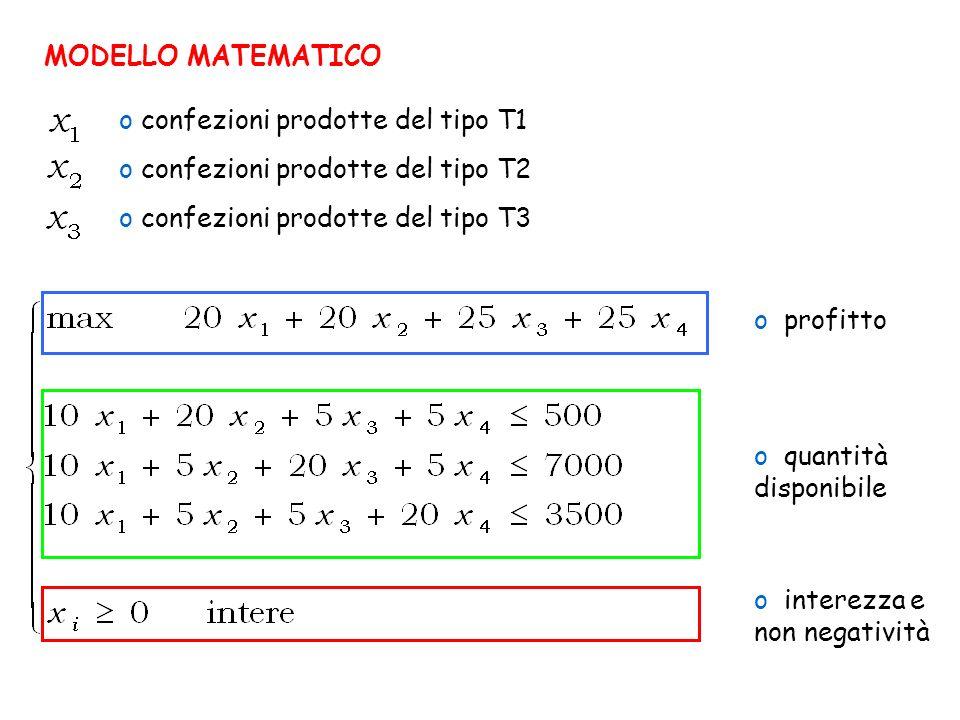MODELLO MATEMATICO o profitto o quantità disponibile o interezza e non negatività o confezioni prodotte del tipo T1 o confezioni prodotte del tipo T2 o confezioni prodotte del tipo T3