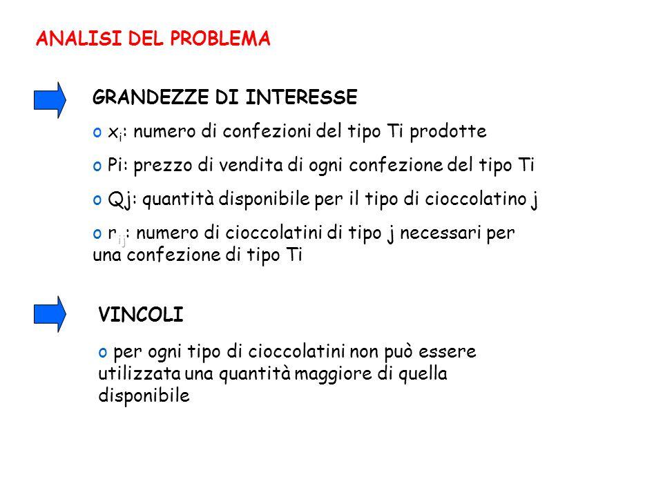 ANALISI DEL PROBLEMA o x i : numero di confezioni del tipo Ti prodotte GRANDEZZE DI INTERESSE o Qj: quantità disponibile per il tipo di cioccolatino j