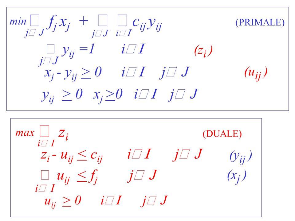 u ij > 0 i j J g(z,u)= z i i I max (DUALE) i I u ij < f j j J z i - u ij < c ij i j J ESEMPIO (LB1): 14302 810508 8 253 10662 21948 1061312 c Per ogni possibile soluzione ammissibile duale (z,u): g(z,u) lower bound (Teorema della Dualita Debole) g(z,u)=3 Soluzione duale u ij =0; z i =min{c ij } j J