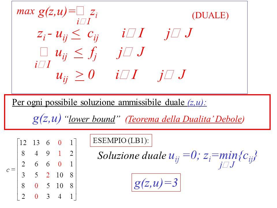 u ij > 0 i j J z i i I max (DUALE) i I u ij < f j j J z i < c ij +u ij i j J [c ij + u ij ] = Cosa accade se u ij 0 ?