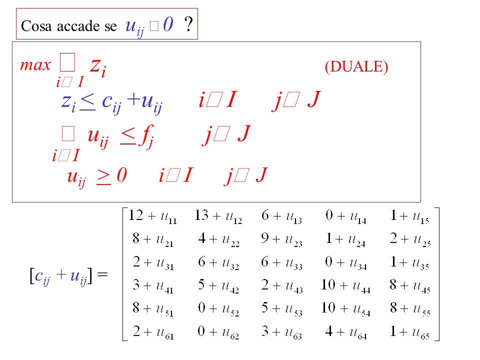 [c ij + u ij ] = Incrementando il valore di u ij corrispondente al minimo di riga fino al minimo successivo si incrementa della stessa quantita il valore di z i IDEA .
