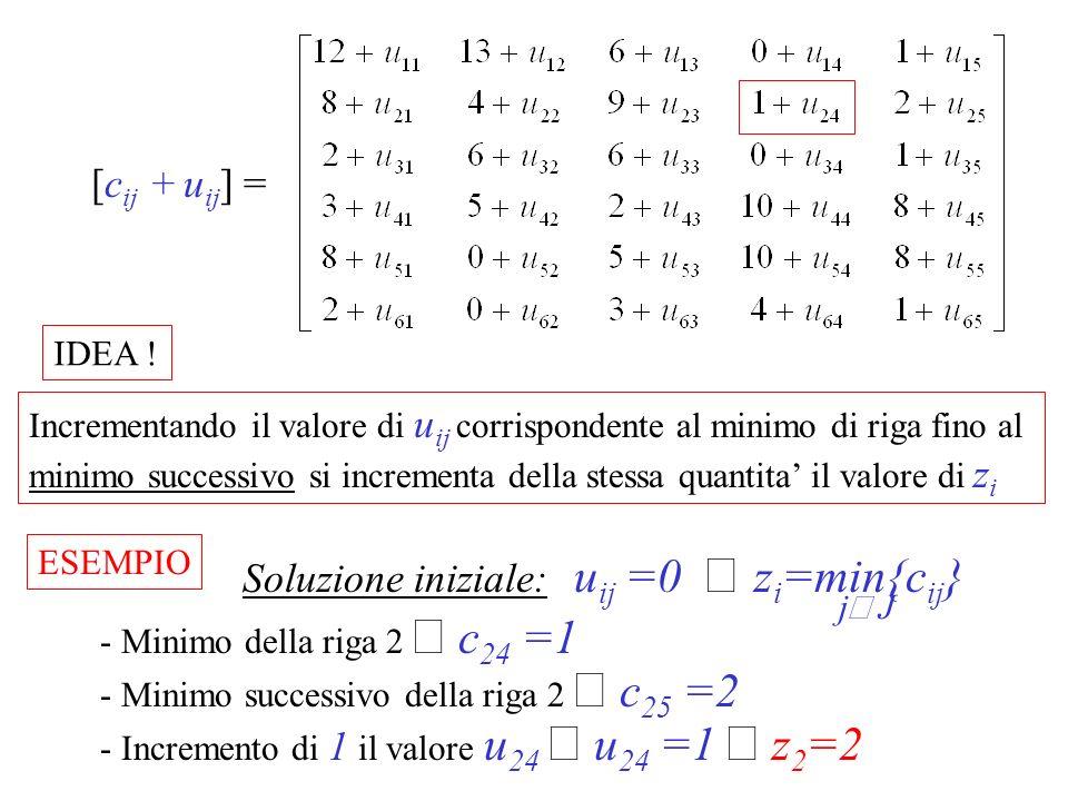 [c ij + u ij ] = Incrementando il valore di u ij corrispondente al minimo di riga fino al minimo successivo si incrementa della stessa quantita il val