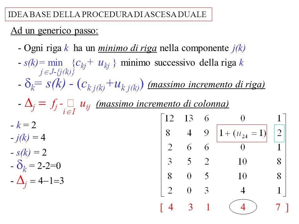 - Scegli la riga k NON BLOCCATA con valore massimo della quantita: V k = min( j(k), k ) - Incrementa il valore di u kj(k) della quantita V k : IDEA BASE DELLA PROCEDURA DI ASCESA DUALE Ad un generico passo: - Ogni riga k ha un minimo di riga nella componente j(k) - Una riga k e BLOCCATA se j(k) =0 o k =0 Z k = (c k j(k) +u k j(k) ) per ogni k Quando tutte le righe sono bloccate, poni: LB= z k k I