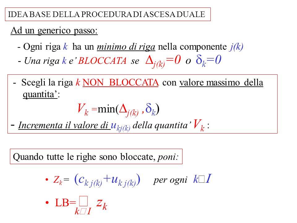 - Scegli la riga k NON BLOCCATA con valore massimo della quantita: V k = min( j(k), k ) - Incrementa il valore di u kj(k) della quantita V k : IDEA BA
